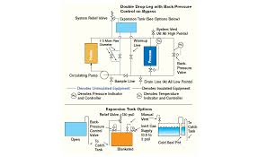 design criteria for hot water supply system 10 tips hot oil systems 2004 09 01 process heating
