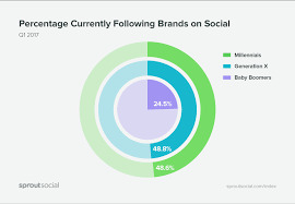 61 social media statistics to bookmark for 2018 sprout social