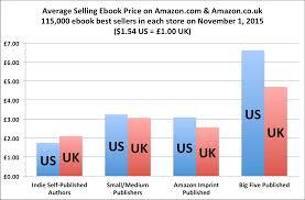 Top Seller On Amazon November 2015 U2013 The Uk Report Author Earnings On Amazon Co Uk