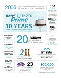 amazon black friday days amazon prime why customers love it and why sellers should too