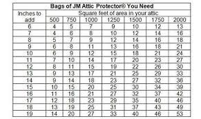 How Big Is 500 Square Feet Shop Johns Manville Attic Pro R19 103 Sq Ft Fiberglass Blown In