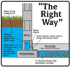 water control and waterproofing basement repair specialists