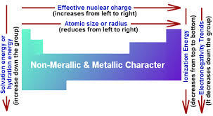 Periods Of The Periodic Table Trends In The Periodic Table Chemistry Tutorvista Com