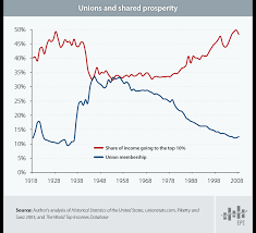 graph of the week unions and inequality