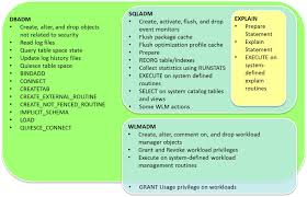 Db2 Database Administrator Db2 Basics Users Authentication And Authorization U2013 Db2commerce Com