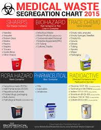 medical waste disposal definitive guide