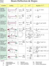 Beam Deflection Table by Shear Force U0026 Bending Moment Diagram For Uniformly Distributed