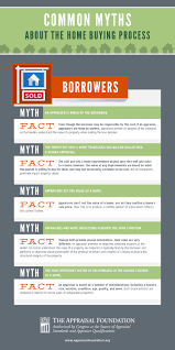 Value Of Home by Infographic Common Myths About The Home Buying Process Huffpost