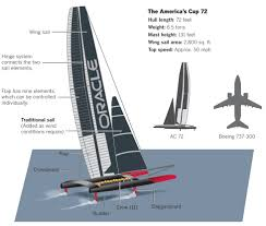 technology what would limit the size of a sail powered sea cargo