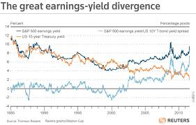 chart of the day the chart of the day the great earnings yield divergence
