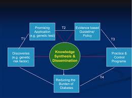 public health genomics approach to type 2 diabetes diabetes