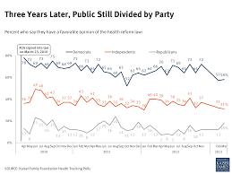 kaiser health tracking poll march 2013 the henry j kaiser