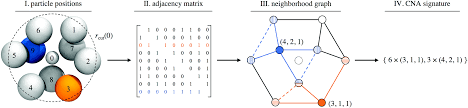 machine learning for autonomous crystal structure identification