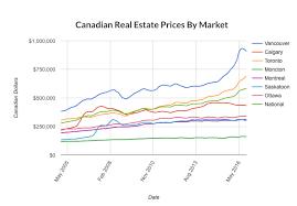 economists predict home value appreciation through 2017 to canadian real estate market outlook 2017 moneysense