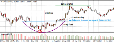 reversal pattern recognition best forex chart app android stock chart pattern recognition