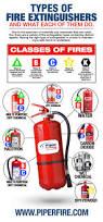 types of fire extinguishers and what they do infographics