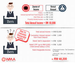 lhdn personal tax due date malaysia personal income tax guide 2017 wealth mastery academy