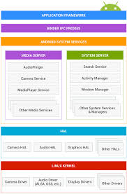 android operating system structure of an android operating system edu cba