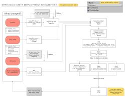 deploying a spatialos project spatialos sdk documentation
