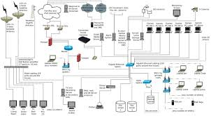home network design example of a home networking setup with vlans