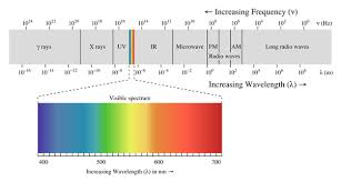 what is the wavelength of red light which color of light moves fast red or violet quora