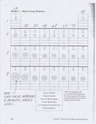 periodic table packet 1 answers unique periodic table packet 1 answers periodik tabel