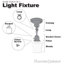 Light Fixture Kits Basic Parts Of A Light Fixture Made Easy In This Diagram