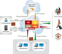 Home Vpn by About Interscan Web Security As A Service