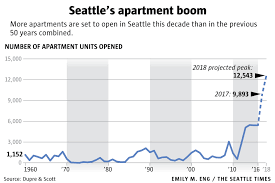 Average Rent Cost by Seattle U0027s Record Apartment Boom Is Ready To Explode What It Means