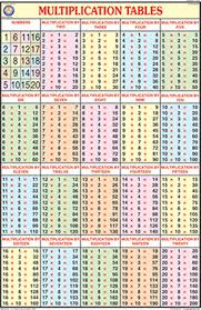 times tables chart 1 20 cablestream co