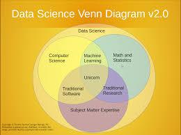 Cv For Data Analyst Am I A Data Scientist Rob J Hyndman