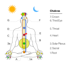 a complete guide to chakra healing and the energy body