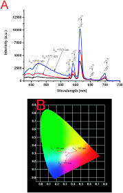 color spectrum energy levels lanthanide ions eu 3 tb 3 sm 3 dy 3 activated zno