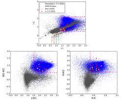 new discoveries fill the quasar gap