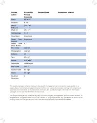 project management plan cafe au lait pdf