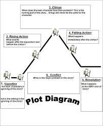 the 25 best plot diagram ideas on pinterest plot anchor chart