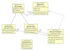 pattern design java java design pattern mediator