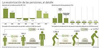 la revalorizacin de 2016 situar la eleconomistaes la pensión sólo subirá 2 3 euros al mes en 2018 y perderá poder de