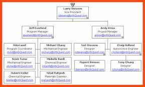 free organizational chart template program format