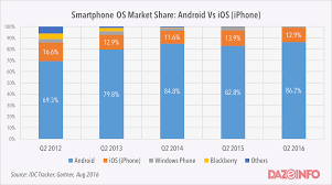 iphone vs android sales apple vs android a comparative study 2017 androidpub