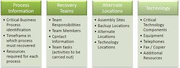 business continuity and disaster recovery plan template data