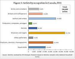 Interior Design Salary Canada A Statistical Profile Of Artists And Cultural Workers In Canada