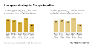What Are Two Cabinet Level Positions Views Of President Elect Trump And His Administration Pew