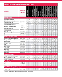 Ohaus Bench Scale Ohaus Industrial Scales Brochure 2015