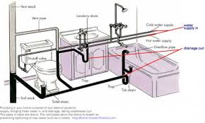 how to vent bathroom plumbing diagram thedancingparent com