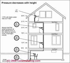design criteria for hot water supply system water pressure booster pump and tank guide water pressure versus