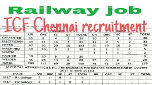 railway recruitment 2017 icf integral coach factory chennai