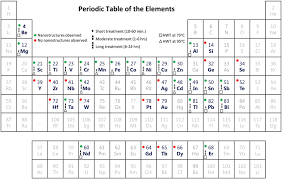 element 82 periodic table figure 3 periodic table of elements showing the elemental metals