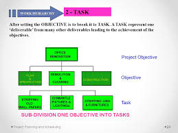 Renovation Project Plan Planning And Scheduling Ppt Video Online Download