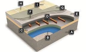 tiling onto floors with underfloor heating warm water systems